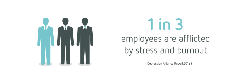 1 in 3 employees are afflicted by stress and burnout.