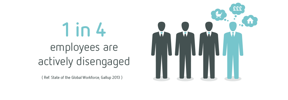 1 in 4 employees are actively disengaged.
