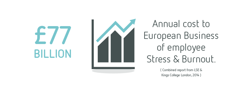 £77 billion. Annual cost to European Business of employee Stress and Burnout.